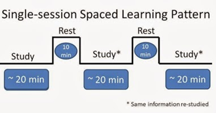 Spaced learning